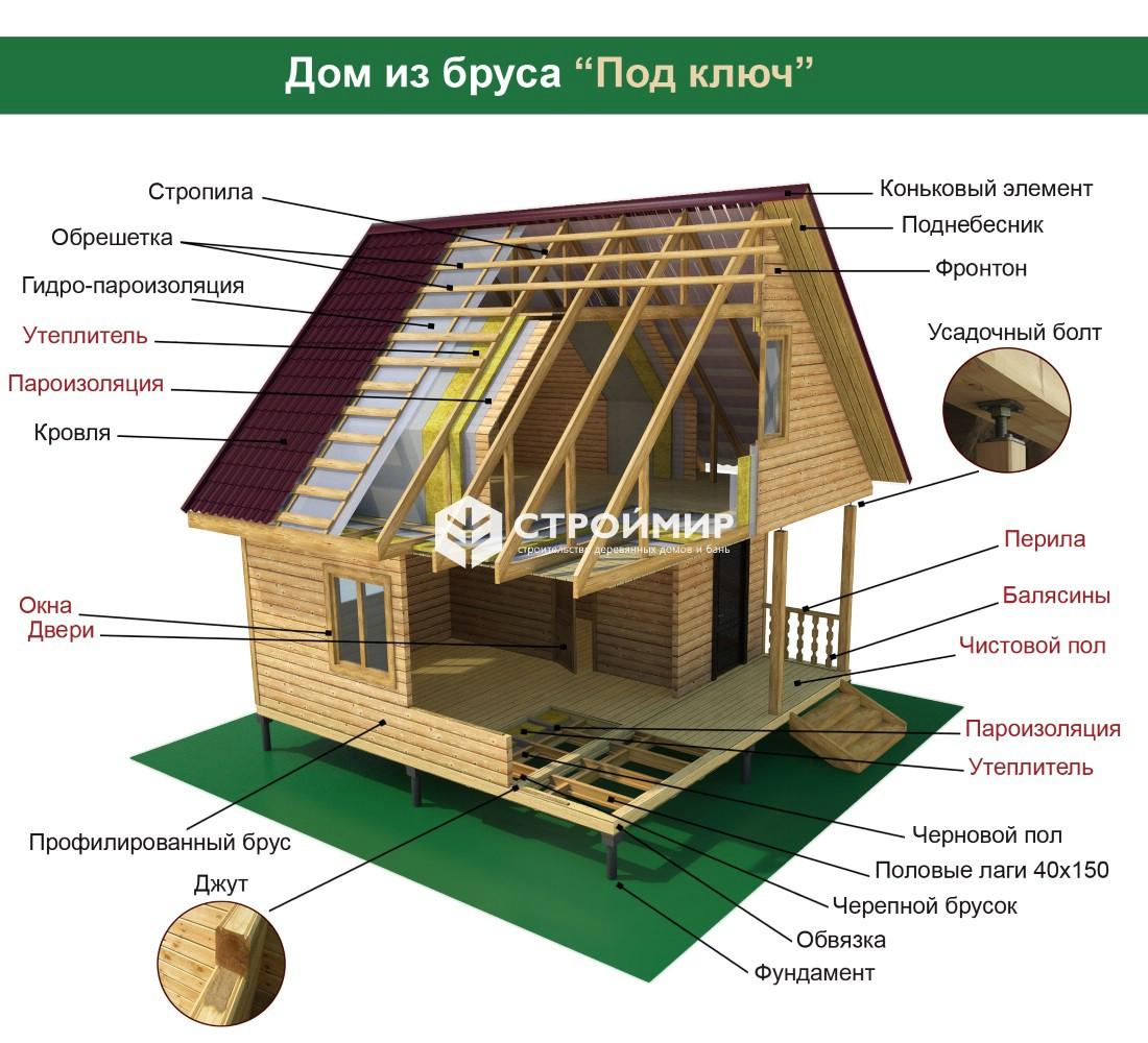 технология строительства дома из бруса под ключ